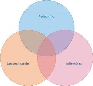 interseccionesPeriodismoDocumentacionInformatica