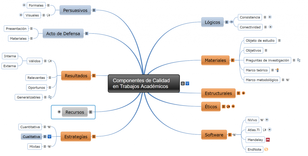 Diagrama interactivo sobre trabajos académicos