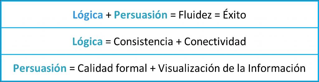 diagrama que muestra la unión de la lógca y la persuasión en trabajos académicos como un modelo de estratos o capas