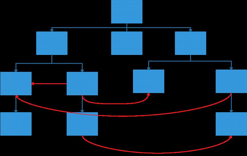 Diagrama del posible diseño de la navegación de un sitio web