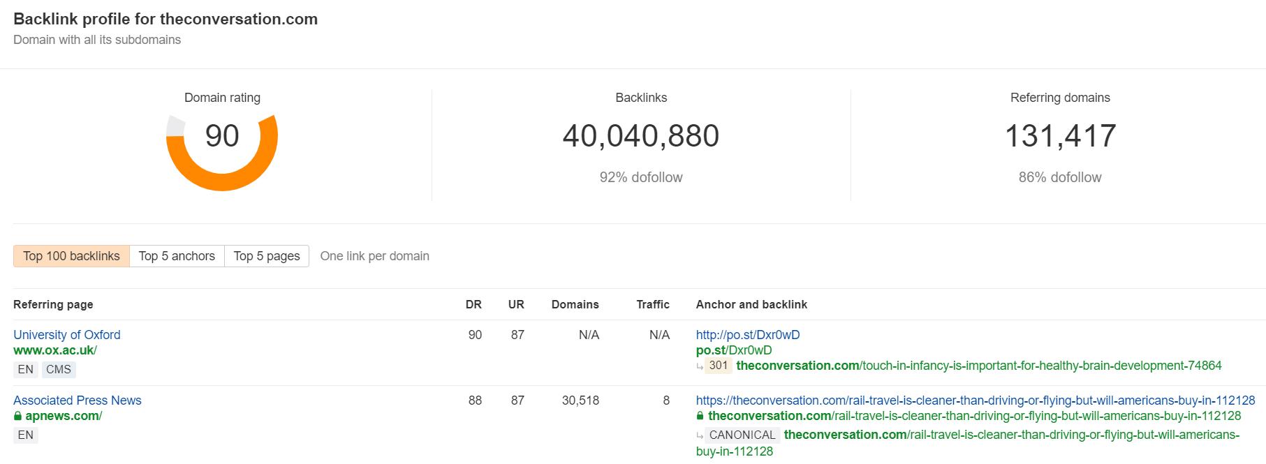 Podemos verificar la autoridad de un dominio con herramientas SEO como Ahrefs Backlink Checker