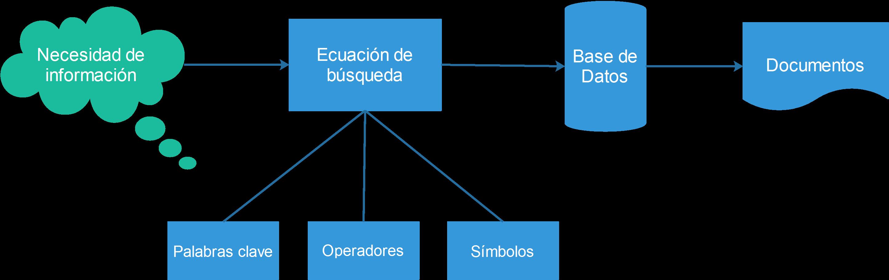 Ecuaciones de búsqueda: qué son y cómo se utilizan en bases