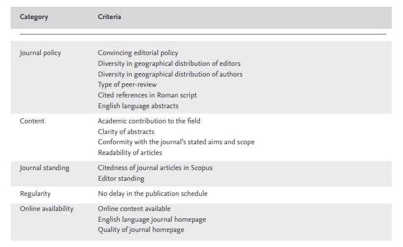 Tabla sinóptica de los criterios de Scopus de aceptación de publicaciones académicas en su base de datos. Fuente: Scopus Content Coverage