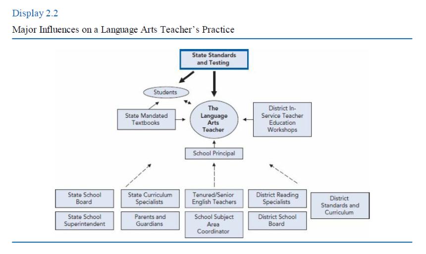 Utilización de diagramas y tablas