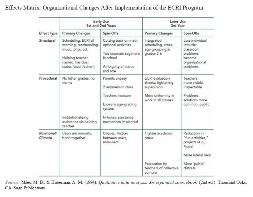 Ejemplo de utilización de tablas en investigaciones cualitativas