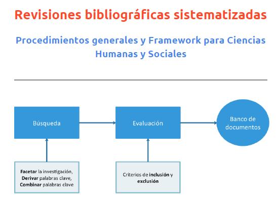 Cubierta del informe sobre revisiones bibliográficas en pdf