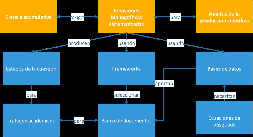 Diagrama general de las revisiones bibliográficas de tipo sistematizado.
