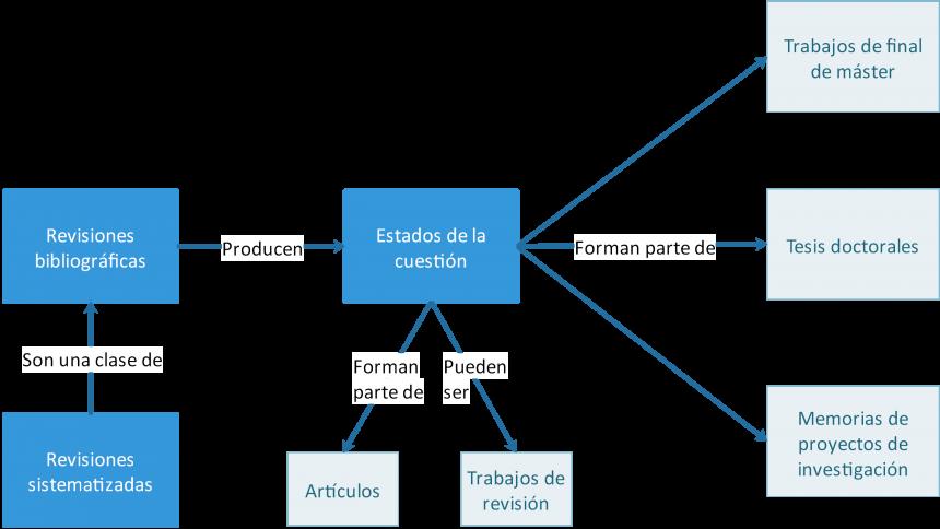 Diagrama de una revisión bibliográfica con utilización de las revisiones sistematizadas