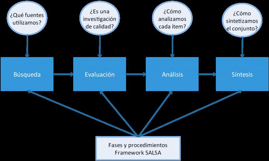 Diagrama de las revisiones sistematizadas consideradas con el Framework SALSA