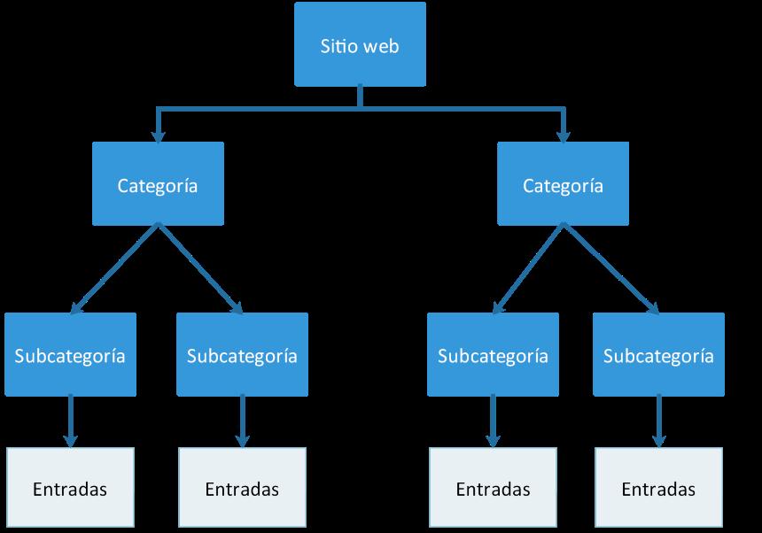 Un sitio web organizado mediante una taxonomía