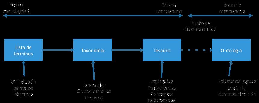 Listas de términos, taxonomías (clasificaciones), tesauros y ontologías