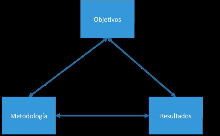 Diagrama de componentes clave en la publicación académica.