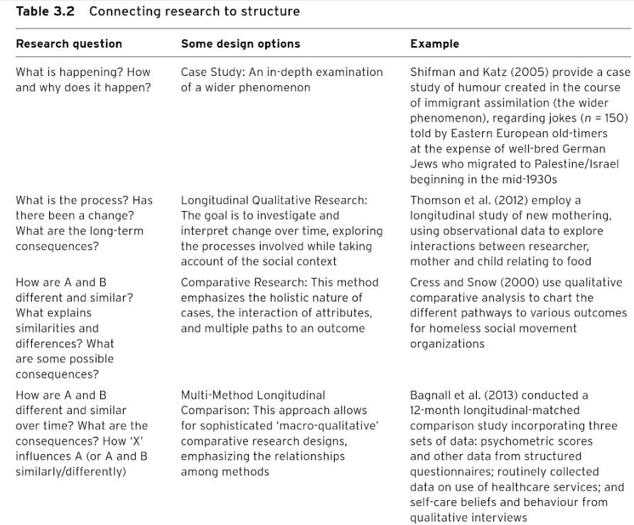 Conexión de preguntas de investigación y diseño de la investigación