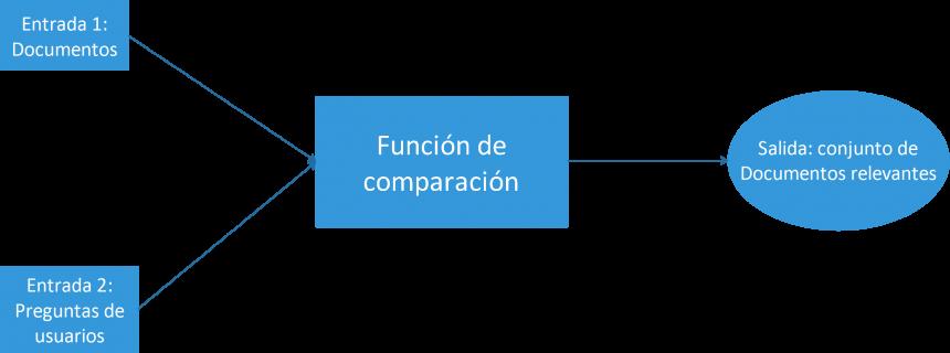 Diagrama de una base de datos académica