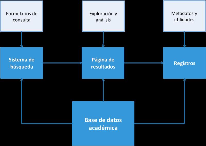 Bases de datos académicas: diagrama de componentes.