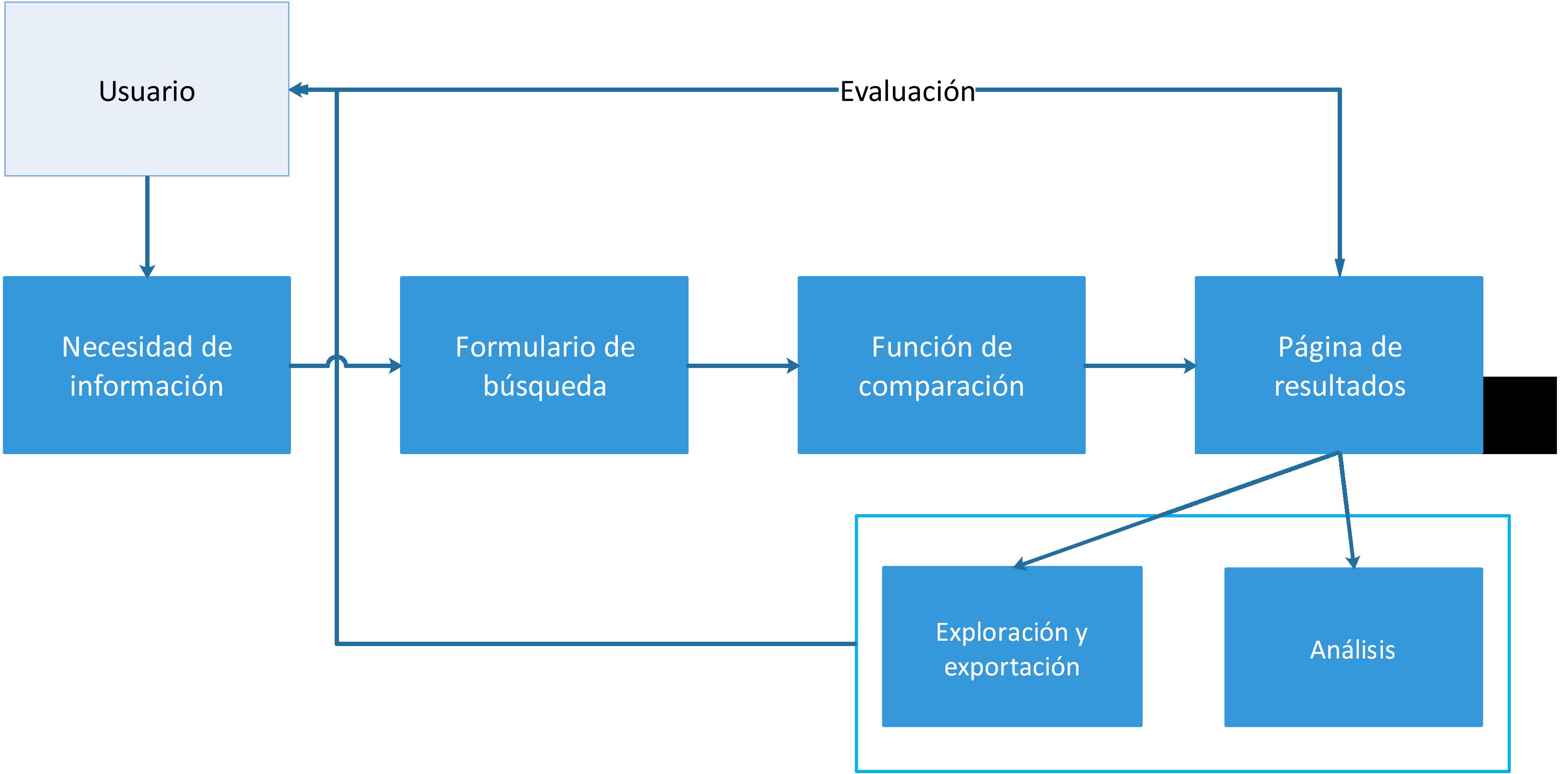 Diagrama conceptual de la búsqueda en bases de datos