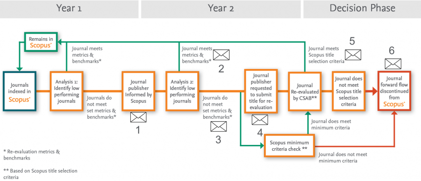 """Scopus y su """"re-evaluation_process"""""""