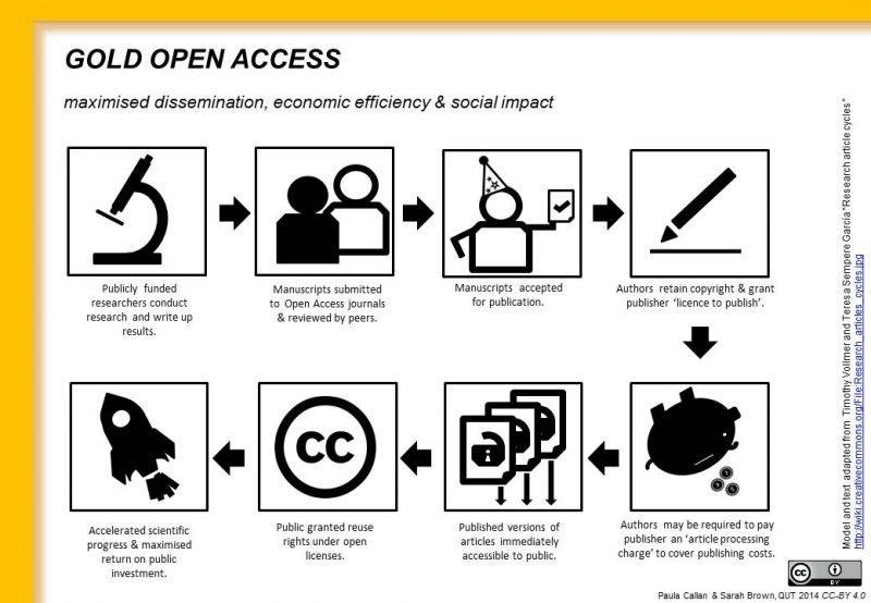 El proceso del open access y los APC