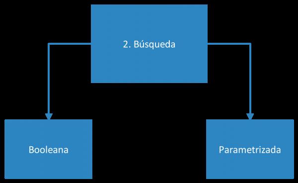 Fase 2 de utilización de bases de datos académicas