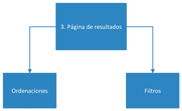Diagrama de la Fase 3 de utilización de bases de datos académicas