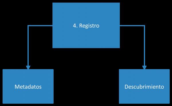 Fase 4 de utilización de bases de datos académicas