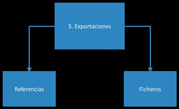 Fase 5 de utilización de bases de datos académicas