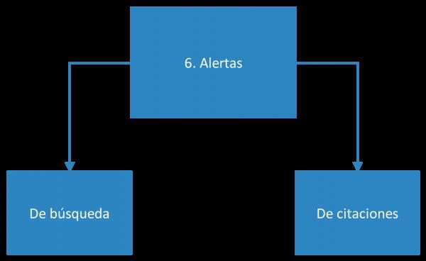 Fase 6 de utilización de bases de datos académicas
