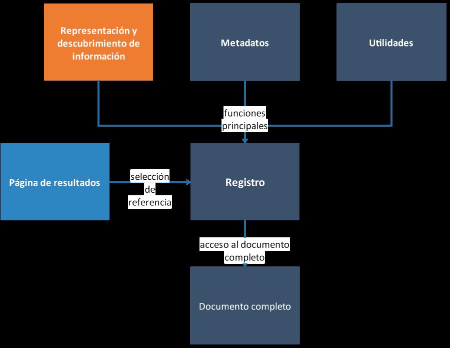 Diagrama de funciones de un registro en una base de datos académica,