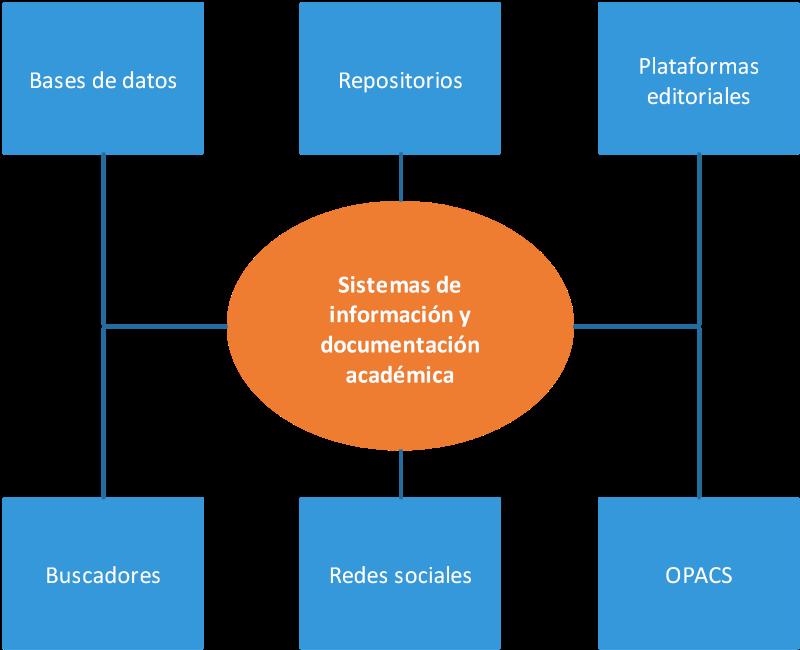El Ecosistema De La Información Académica Propuesta De