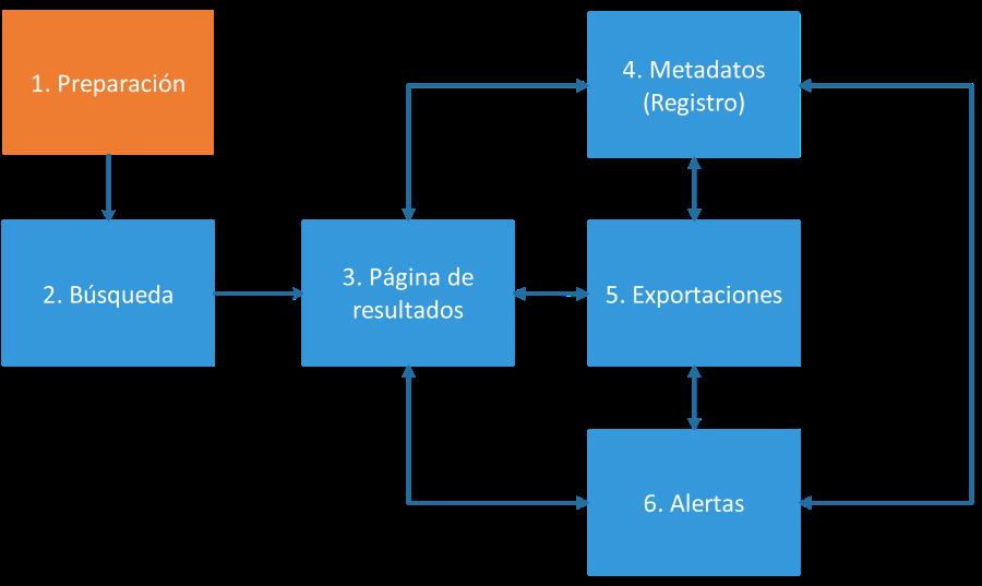 Diagrama de las fases de una búsqueda en una base de datos académica