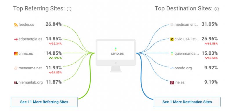 Sitios de llegada y destino con SimilarWeb, herramienta de análisis.