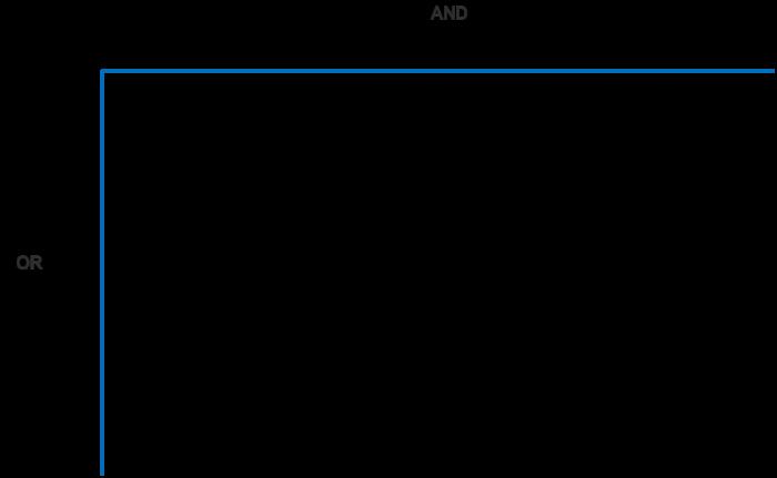 Diagrama en forma de L invertida para generar ecuaciones de búsqueda