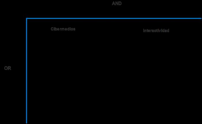 Diagrama de la L invertida para ecuaciones de búsqueda