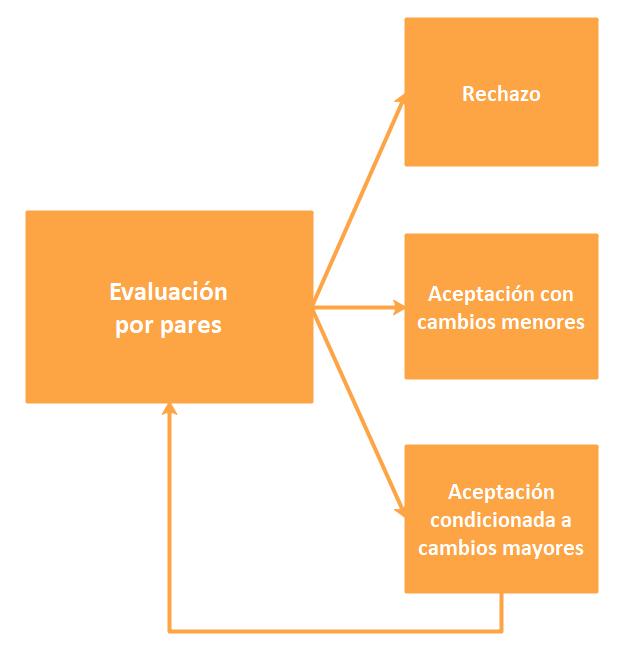 Los tres dictámenes más habituales en una evaluación de tipo peer review