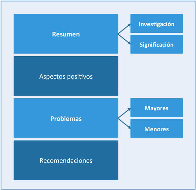Componentes de un informe de peer review. Fuente: elaboración propia