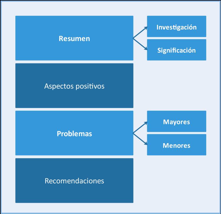 Estructura de un posible informe de peer review (versión ampliada). Fuente: elaboración propia