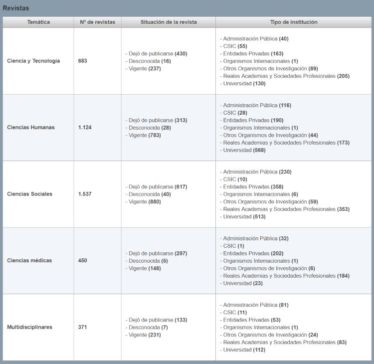 Revista de la base de datos CSIC distribuidas por ámbitos de conocimiento y número de títulos
