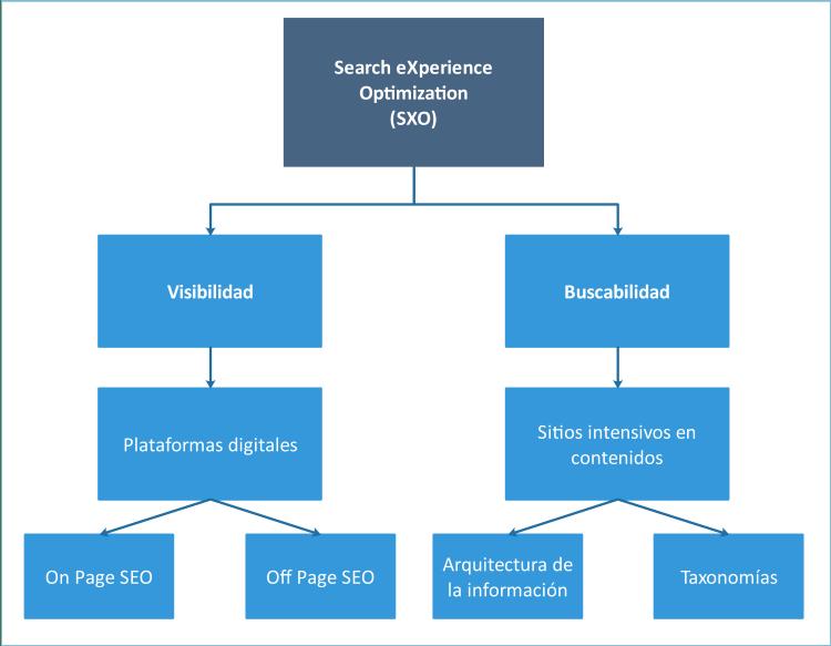 Diagrama de la experiencia de búsqueda.