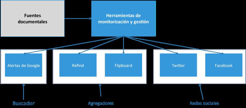 Curación de contenidos: diagrama de herramientas de monitorización y gestión de fuentes documentales
