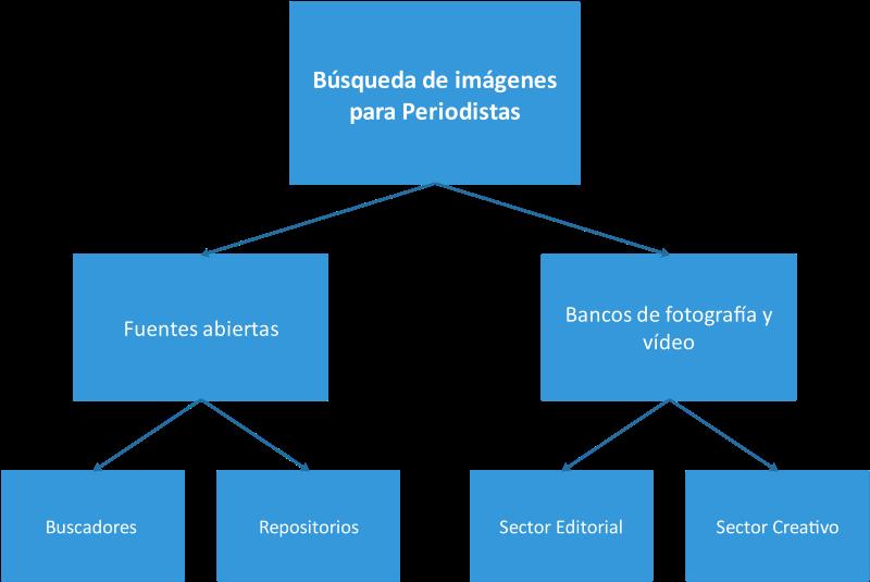 Diagrama de búsqueda de imágenes para periodistas