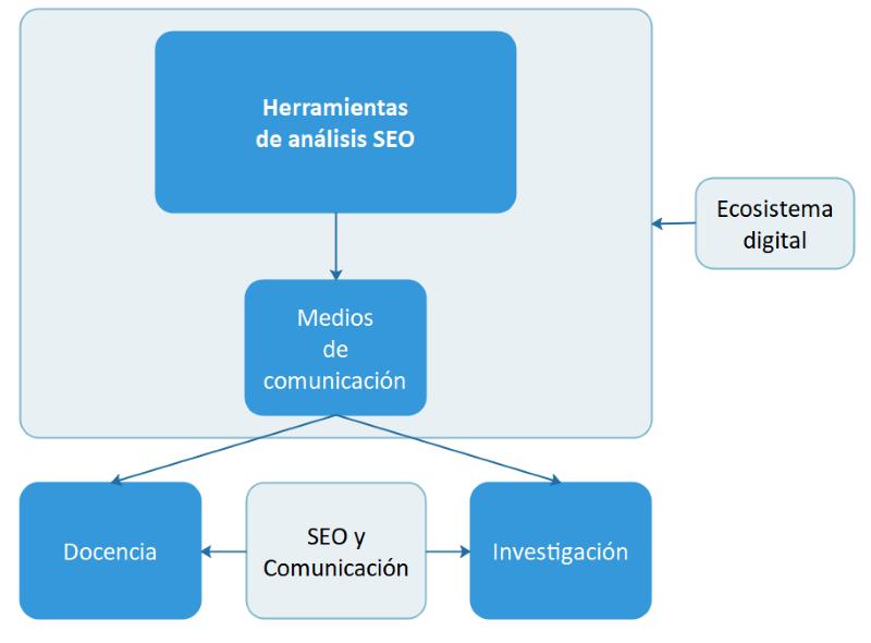 Diagrama de aplicación a la docencia y la investigación de herramientas SEO