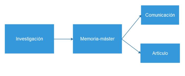 La diferencia memoria-investigación se puede extender a un modelo de producción de artículos de calidad