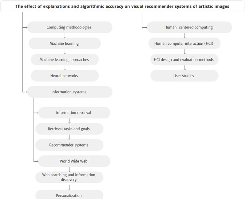 Categorías de la taxonomía de la ACM DL