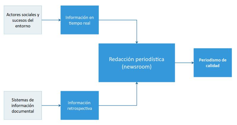Diagrama con el rol de  la información retrospectiva (bases de datos de prensa) en el periodismo de calidad.