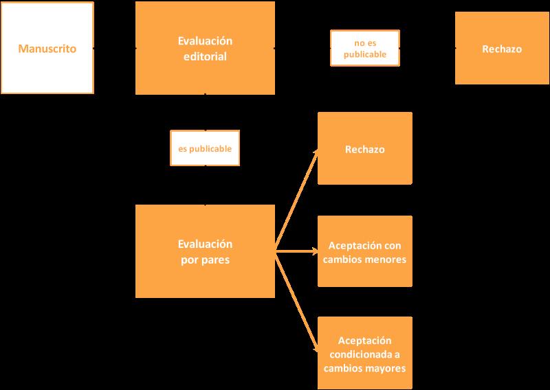 Proceso de evaluación de artículos