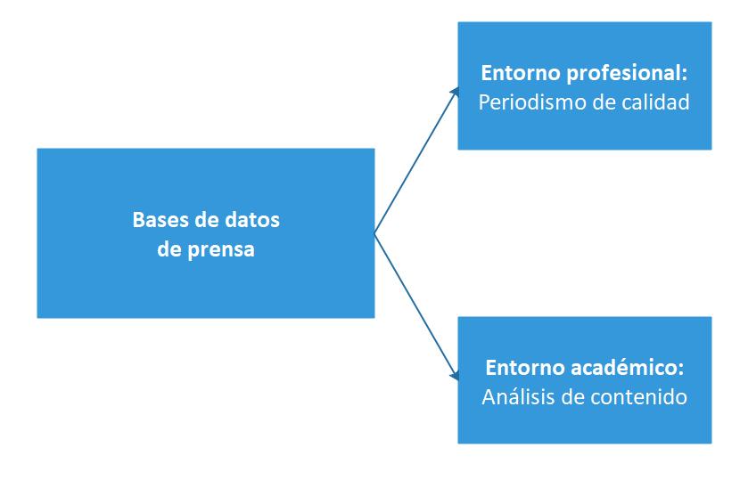 Funciones de las bases de datos de prensa