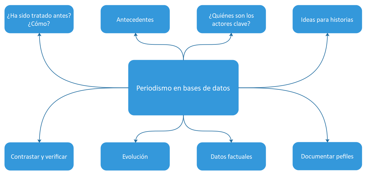 Sinónimo de base de datos