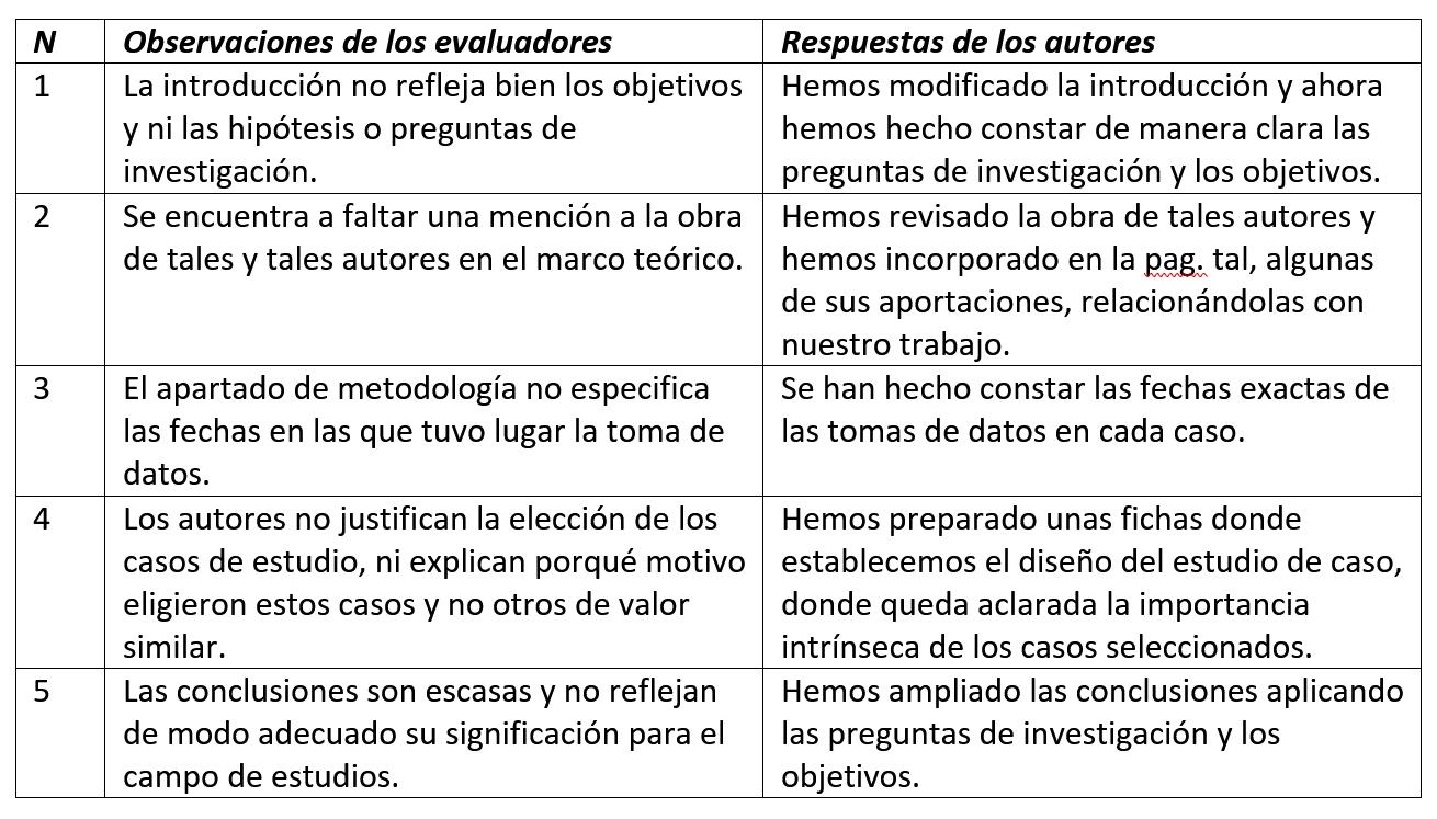 Ejemplo de respuestas a una evaluación tipo peer review