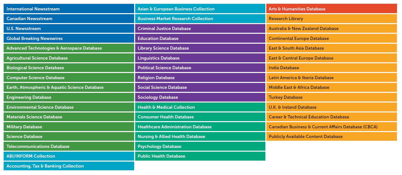 Tabla de cobertura por bases de datos  y áreas de conocimiento de ProQuest Central