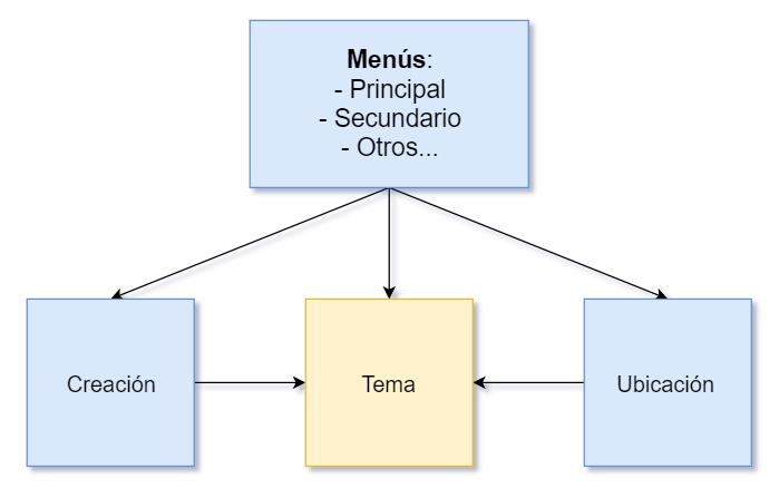 La ubicación de los Menús mediante el Tema en WordPress